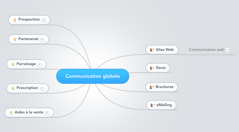 Mind Map: Communication globale