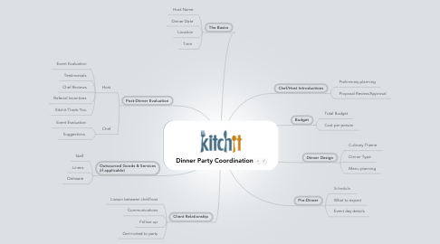 Mind Map: Dinner Party Coordination