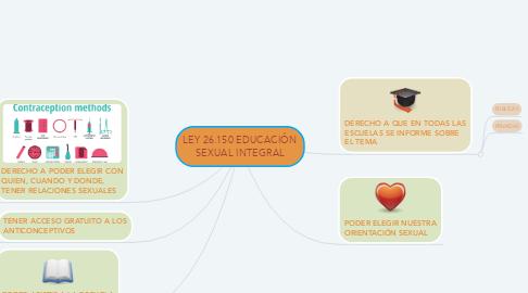 Mind Map: LEY 26.150 EDUCACIÓN SEXUAL INTEGRAL