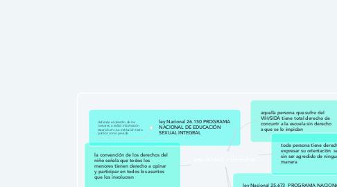 Mind Map: sexualidad y derechos