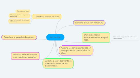 Mind Map: LEY 26.150