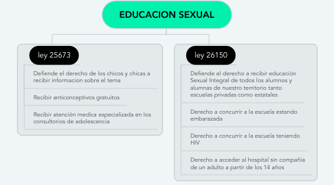 Mind Map: EDUCACION SEXUAL