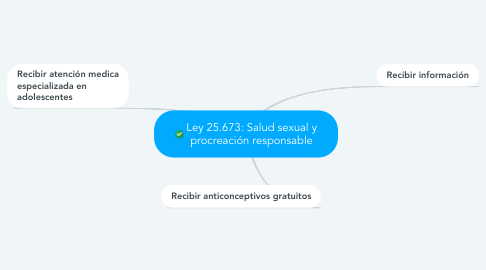 Mind Map: Ley 25.673: Salud sexual y procreación responsable