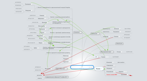 Mind Map: Евромолодежь-Одесса