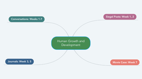 Mind Map: Human Growth and Development