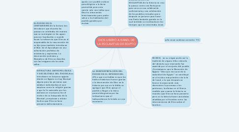 Mind Map: DIOS LIBERÓ A ISRAEL DE LA ESCLAVITUD DE EGIPTO