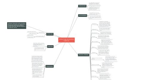 Mind Map: ESTRUCTURA DEL SECTOR TURÍSTICO