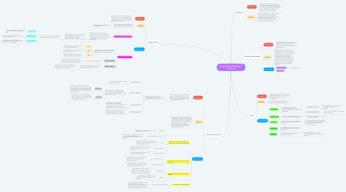 Mind Map: Composición química de los seres vivos