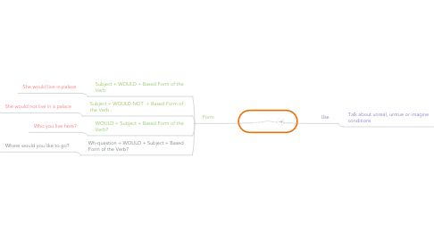 Mind Map: Would