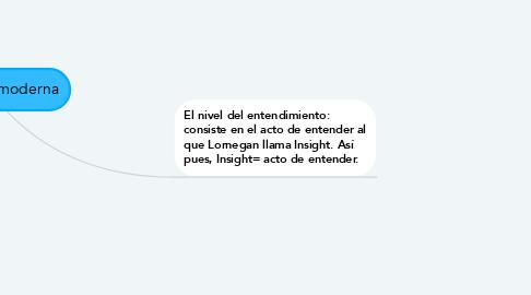 Mind Map: La filosofía moderna