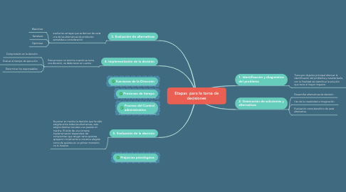 Mind Map: Etapas  para la toma de decisiones
