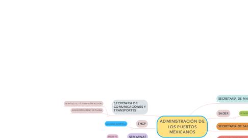 Mind Map: ADMINISTRACIÓN DE LOS PUERTOS MEXICANOS