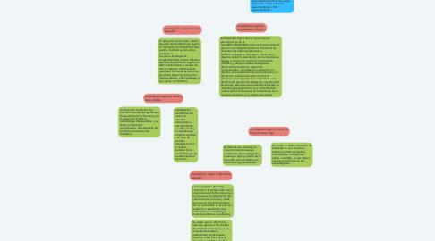 Mind Map: Investigación según su finalidad