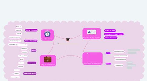 Mind Map: Pensar la práctica docente.