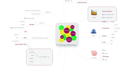 Mind Map: IT Strategy Marketing