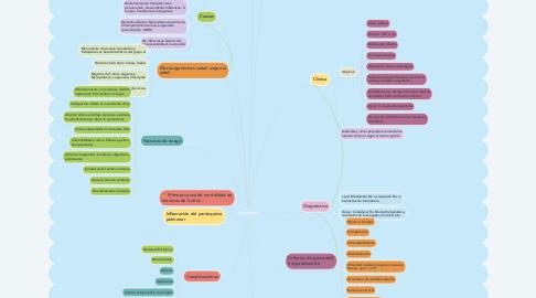 Mind Map: Neumonia