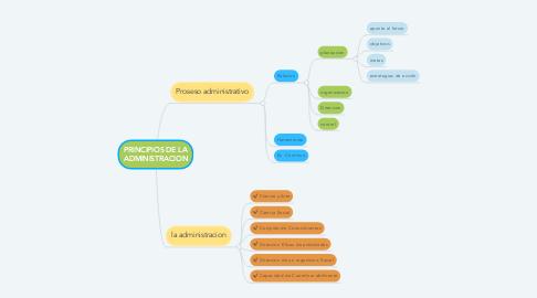 Mind Map: PRINCIPIOS DE LA ADMINISTRACION