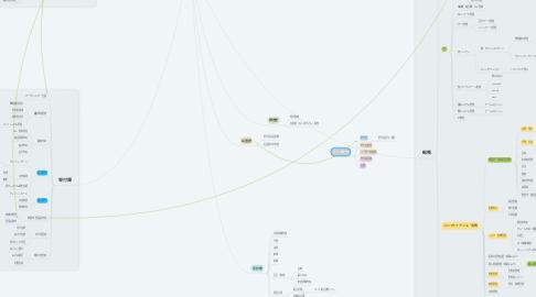 Mind Map: 管理部