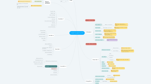 Mind Map: Create Cooperative Kids -