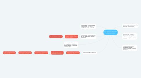 Mind Map: Los diversos tipos de conocimientos