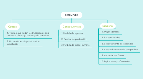 Mind Map: DESEMPLEO