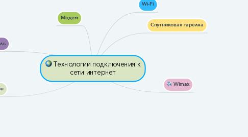 Mind Map: Технологии подключения к сети интернет