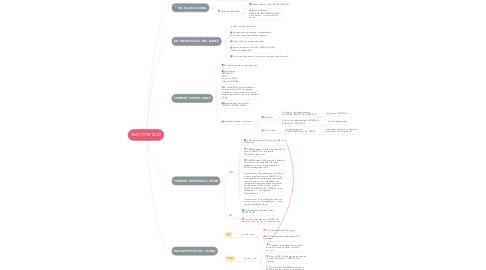 Mind Map: GESTIÓ PETICIÓ