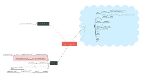 Mind Map: User management