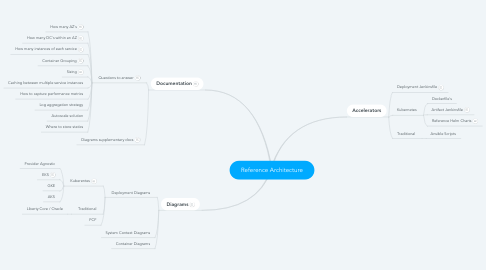 Mind Map: Reference Architecture