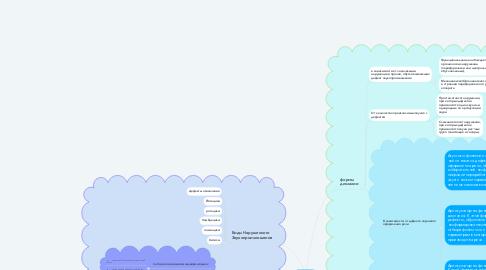 Mind Map: Учитель-олигофренопедагог