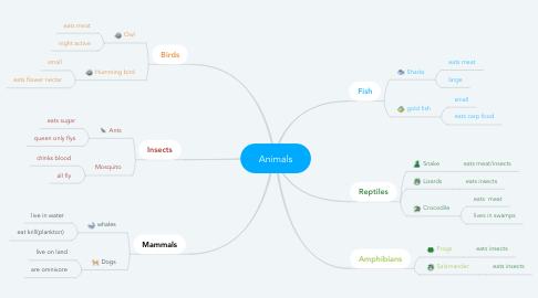 Mind Map: Animals
