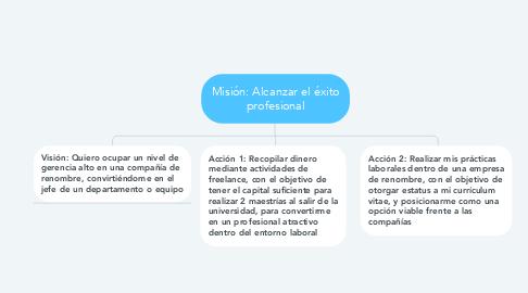 Mind Map: Misión: Alcanzar el éxito profesional