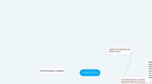 Mind Map: LA MOLÉCULA