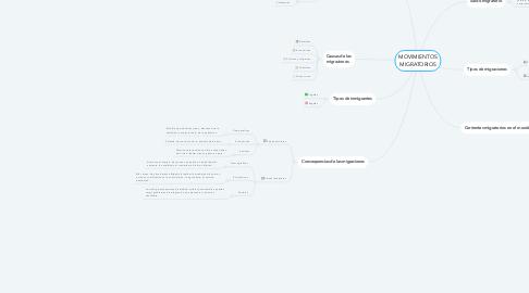 Mind Map: MOVIMIENTOS MIGRATORIOS