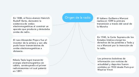 Mind Map: Origen de la radio