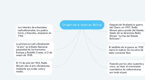 Mind Map: Origen de la radio en Bolivia