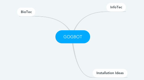 Mind Map: GOGBOT