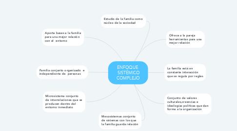 Mind Map: ENFOQUE       SISTÉMICO     COMPLEJO