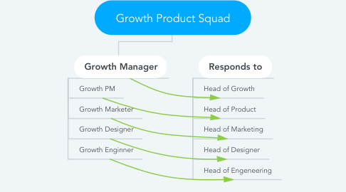 Mind Map: Growth Product Squad