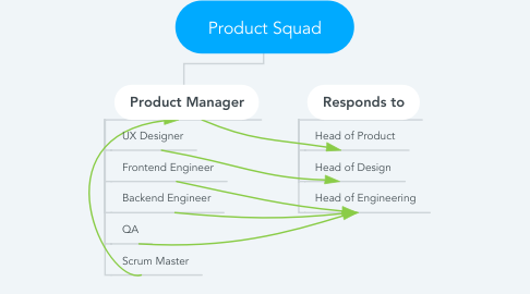 Mind Map: Product Squad