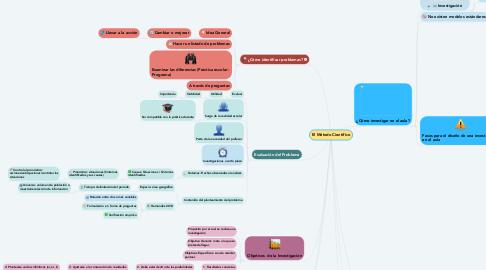 Mind Map: El Método Cientifíco