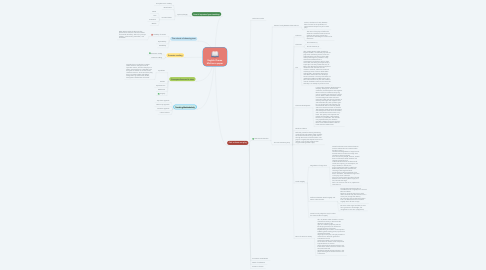 Mind Map: English Drama Mid-term paper