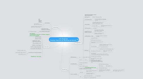 """Mind Map: co:funding Panel """"Zwischen Finanzierung, Marketing und Vertrieb"""""""