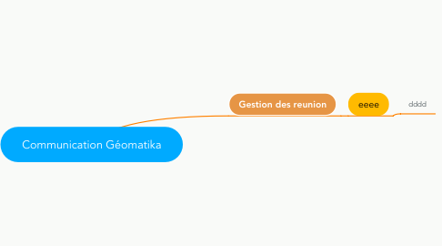 Mind Map: Communication Géomatika