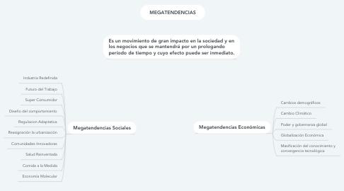 Mind Map: MEGATENDENCIAS