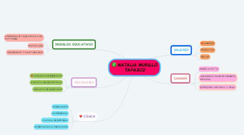 Mind Map: NATALIA MURILLO TAPASCO