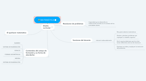 Mind Map: MATEMÁTICA