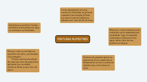 Mind Map: PINTURAS RUPESTRES