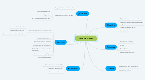 Mind Map: Túnel de la línea