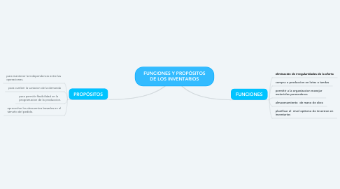 Mind Map: FUNCIONES Y PROPÓSITOS DE LOS INVENTARIOS